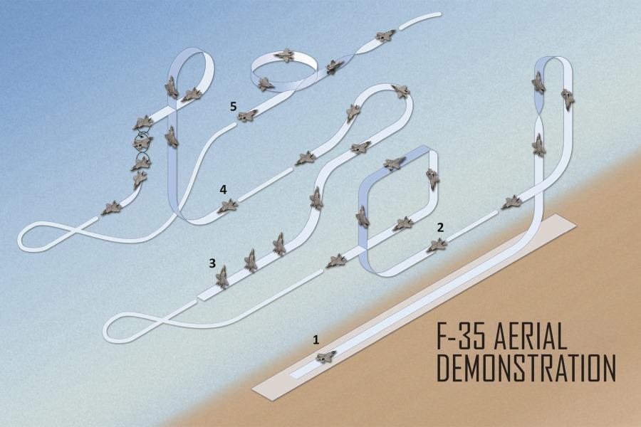 Ribbon Diagram of the Aerial Demonstration – Credit : Lockheed Martin